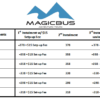 MagicBus 12 Pack Payment Plan - Instalment Breakdown
